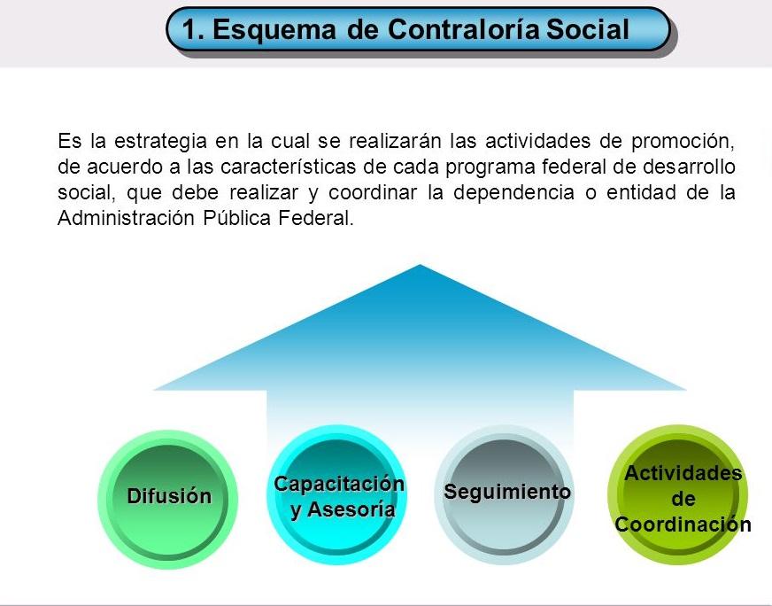 ESQUEMA DE CONTRALORIA SOCIAL